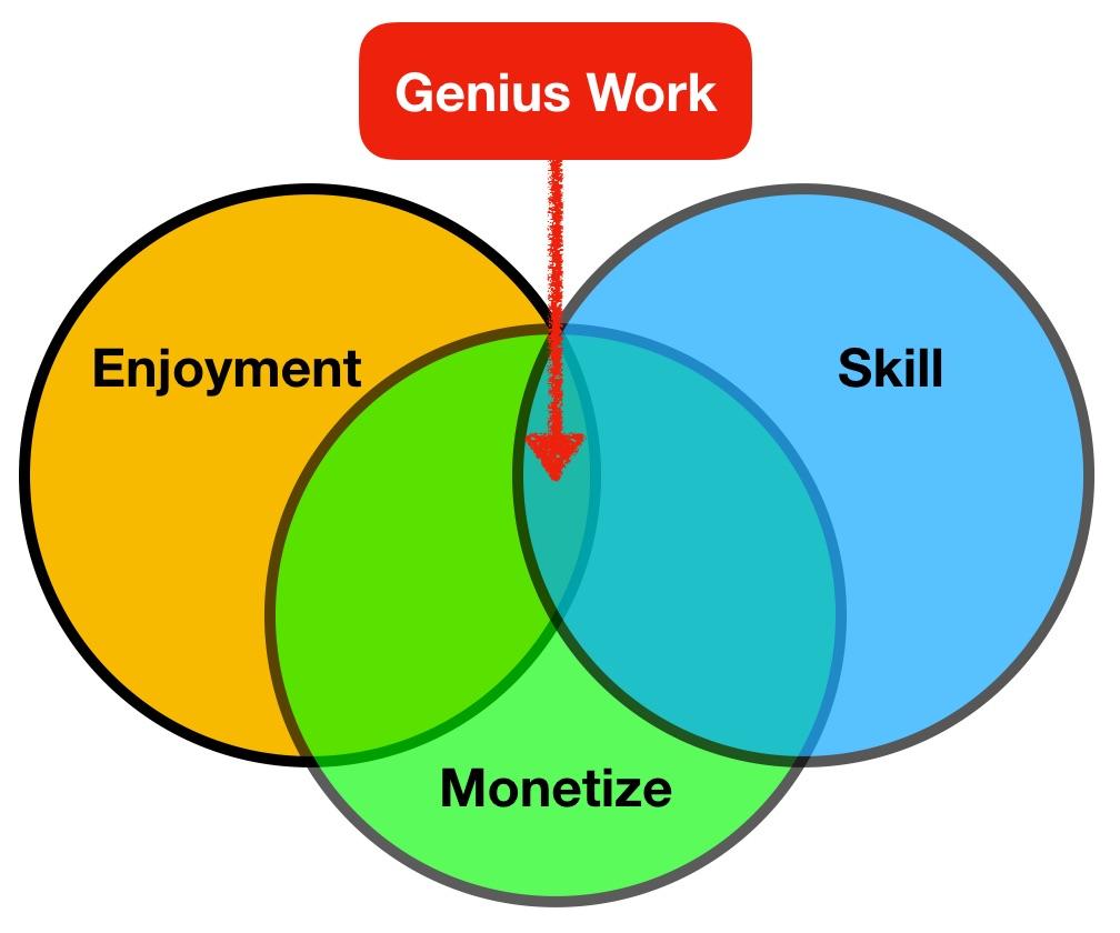 Genius Work Diagram